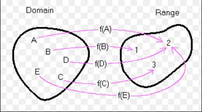 mapping domain range-1
