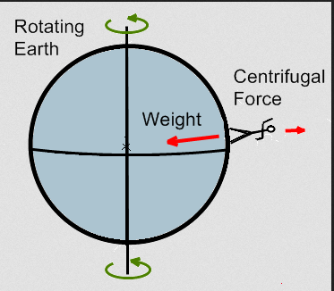 centigugal earth rotation